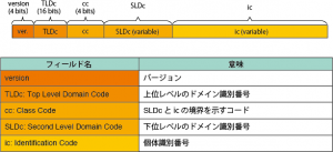 ucodeの構造